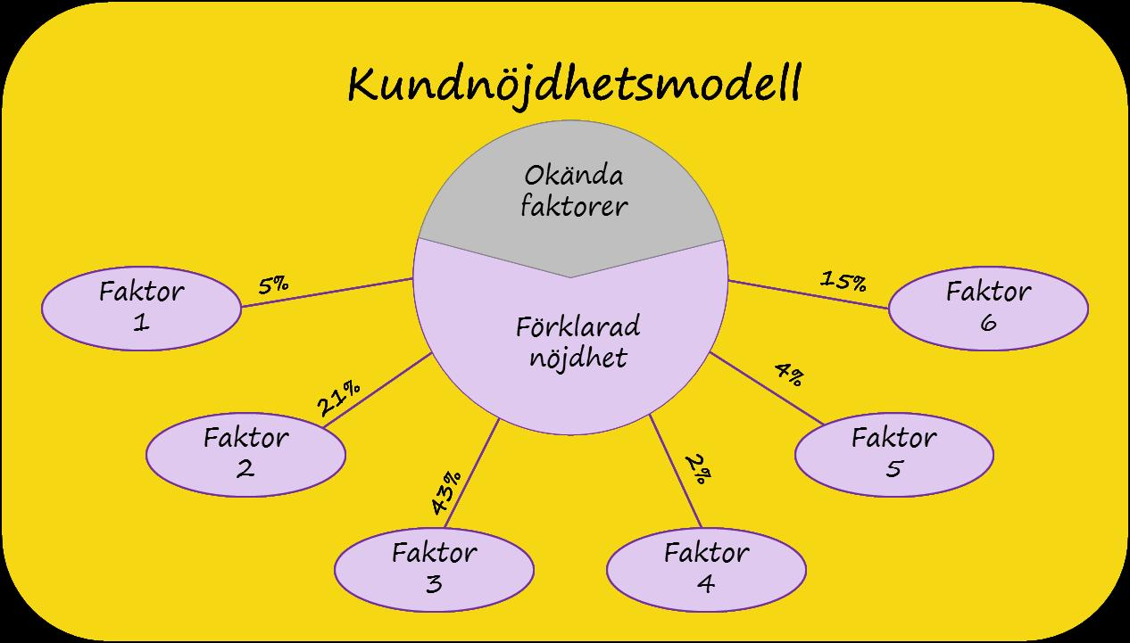 kundnöjdhetsmodell